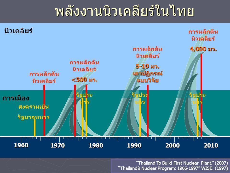 นิวเคลียร์ พลังงานนิวเคลียร์ในไทย 1960 19701980199020002010 การผลักดัน นิวเคลียร์ การเมือง การผลักดัน นิวเคลียร์ <500 มว. การผลักดัน นิวเคลียร์ 5-10 ม