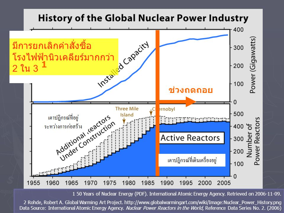 ถ้ามีการผลิตพลังงานนิวเคลียร์เพิ่มขึ้น แหล่งแร่จะหมดลงรวดเร็วขึ้นและแร่จะ มีราคาแพงขึ้น แร่ยูเรเนียมที่พบส่วนใหญ่เป็นแร่คุณภาพต่ำ การทำเหมืองเพี่อดึงแร่ ยูเรเนียมมาใช้ จะทำให้เกิดก๊าซเรือนกระจกจำนวนมาก 2 ต้นทุนยูเรเนียมจะเพิ่มขึ้น ณ อัตราการบริโภคในปัจจุบัน: ► ทรัพยากร: สินแร่เกรดสูง ราคาถูก มีให้ใช้อีก: 50 ปี ► ทรัพยากร: สินแร่ทั่วไป มีให้ใช้อีก: 200 ปี 1 1 Nuclear Agency, International Atomic Energy Agency Uranium 2003: Resources, Production, Demand. Paris: OECD.