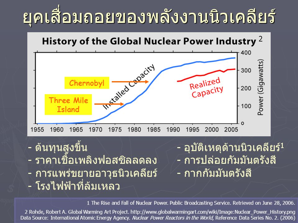 พลังงานนิวเคลียร์ในปัจจุบัน ► มีเตาปฏิกรณ์เชิงพาณิชย์ มากกว่า 435 แห่งใน 30 ประเทศ ► พลังงานนิวเคลียร์เพิ่มขึ้น 210 TWh ในช่วงห้าปีที่ ผ่านมา ► มีกำลังผลิตติตดตั้ง ทั้งหมด 2658 พันล้าน kWh ในปี 2006 Nuclear Power in the World Today. World Nuclear Association.