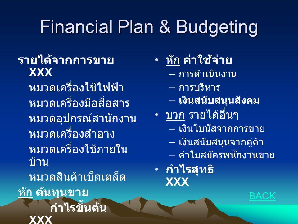 Financial Plan & Budgeting รายได้จากการขาย XXX หมวดเครื่องใช้ไฟฟ้า หมวดเครื่องมือสื่อสาร หมวดอุปกรณ์สำนักงาน หมวดเครื่องสำอาง หมวดเครื่องใช้ภายใน บ้าน