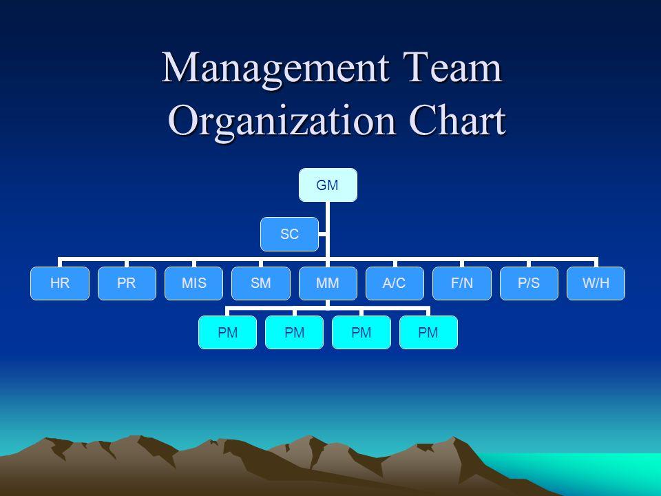 Management Team Organization Chart GM HRPRMISSMMM PM A/CF/NP/SW/H SC