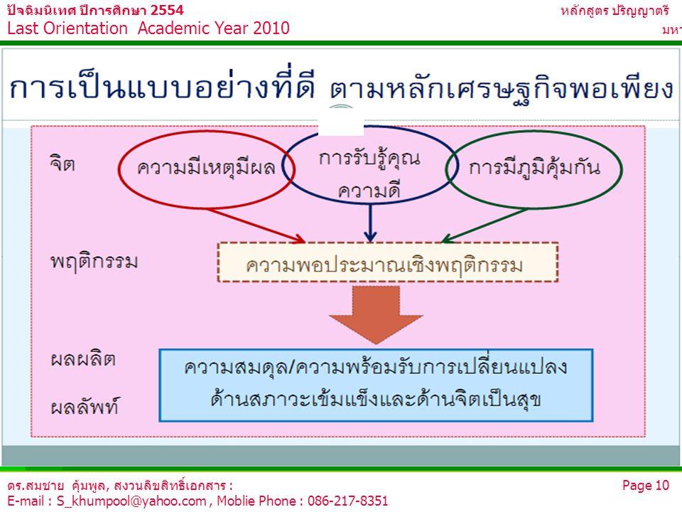ดร.สมชาย คุ้มพูล, สงวนลิขสิทธิ์เอกสาร : Page 10 E-mail : S_khumpool@yahoo.com, Moblie Phone : 086-217-8351 ปัจฉิมนิเทศ ปีการศึกษา 2554 หลักสูตร ปริญญา