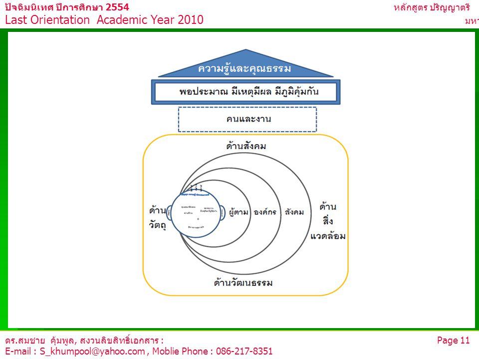 ดร.สมชาย คุ้มพูล, สงวนลิขสิทธิ์เอกสาร : Page 11 E-mail : S_khumpool@yahoo.com, Moblie Phone : 086-217-8351 ปัจฉิมนิเทศ ปีการศึกษา 2554 หลักสูตร ปริญญา