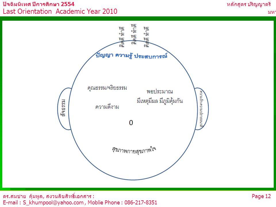 ดร.สมชาย คุ้มพูล, สงวนลิขสิทธิ์เอกสาร : Page 12 E-mail : S_khumpool@yahoo.com, Moblie Phone : 086-217-8351 ปัจฉิมนิเทศ ปีการศึกษา 2554 หลักสูตร ปริญญา