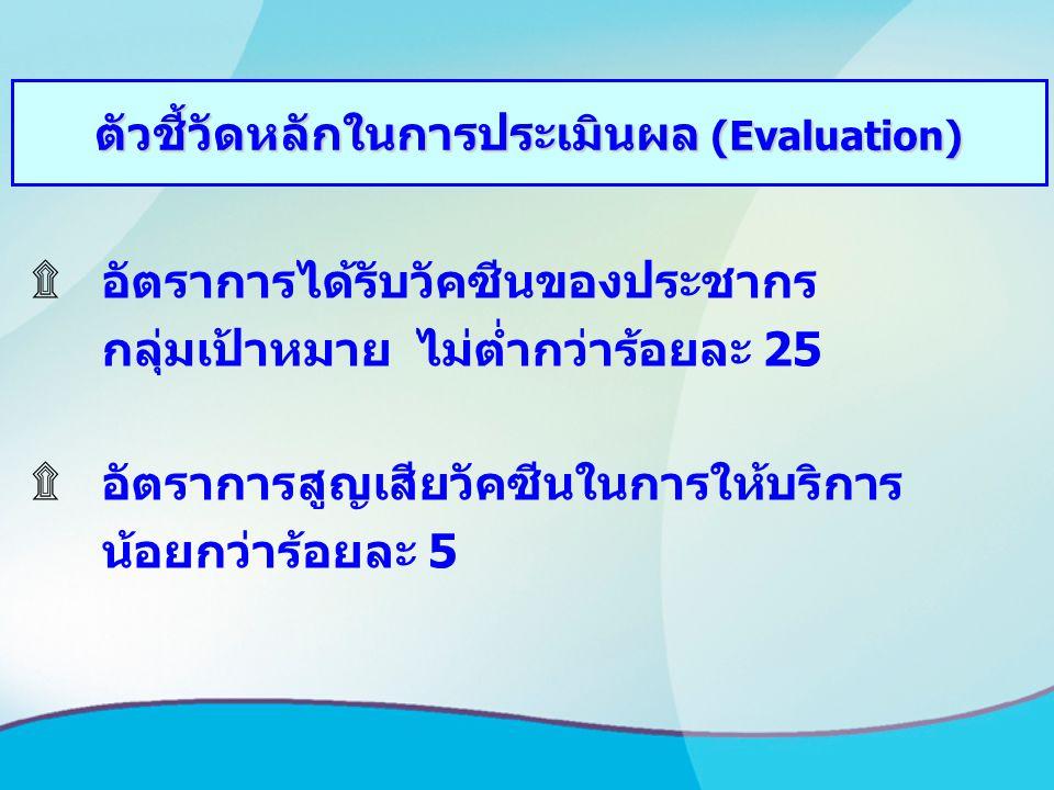 ตัวชี้วัดหลักในการประเมินผล (Evaluation) ۩อัตราการได้รับวัคซีนของประชากร กลุ่มเป้าหมาย ไม่ต่ำกว่าร้อยละ 25 ۩อัตราการสูญเสียวัคซีนในการให้บริการ น้อยกว