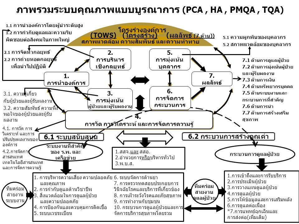 โครงร่างองค์การ 1. การนำองค์การ 7. ผลลัพธ์ 5. การมุ่งเน้น บุคลากร 2. การบริหาร เชิงกลยุทธ์ 3. การมุ่งเน้น ผู้ป่วยและผู้รับผลงาน สภาพแวดล้อม ความสัมพัน