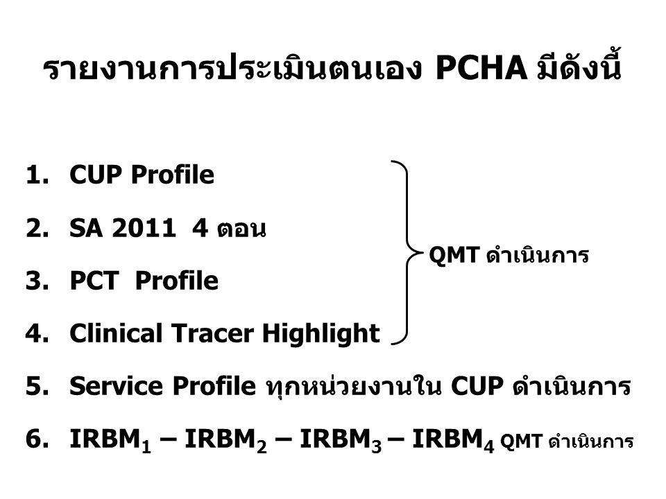 รายงานการประเมินตนเอง PCHA มีดังนี้ 1.CUP Profile 2.SA 2011 4 ตอน 3.PCT Profile 4.Clinical Tracer Highlight 5.Service Profile ทุกหน่วยงานใน CUP ดำเนิน