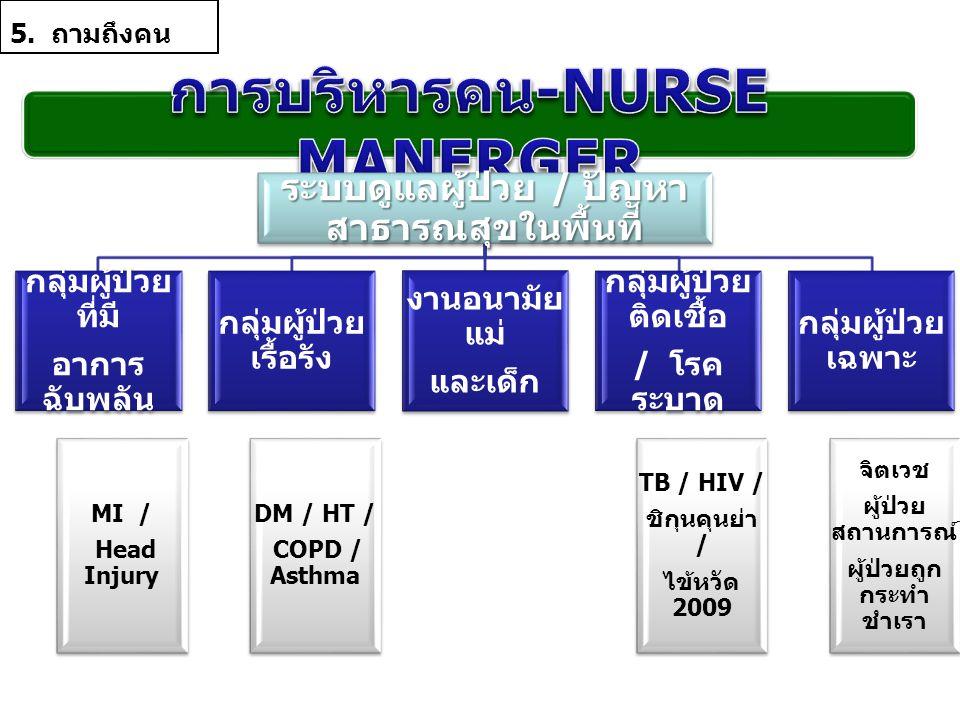 ระบบดูแลผู้ป่วย / ปัญหา สาธารณสุขในพื้นที่ กลุ่มผู้ป่วย ที่มี อาการ ฉับพลัน MI / Head Injury กลุ่มผู้ป่วย เรื้อรัง DM / HT / COPD / Asthma งานอนามัย แ
