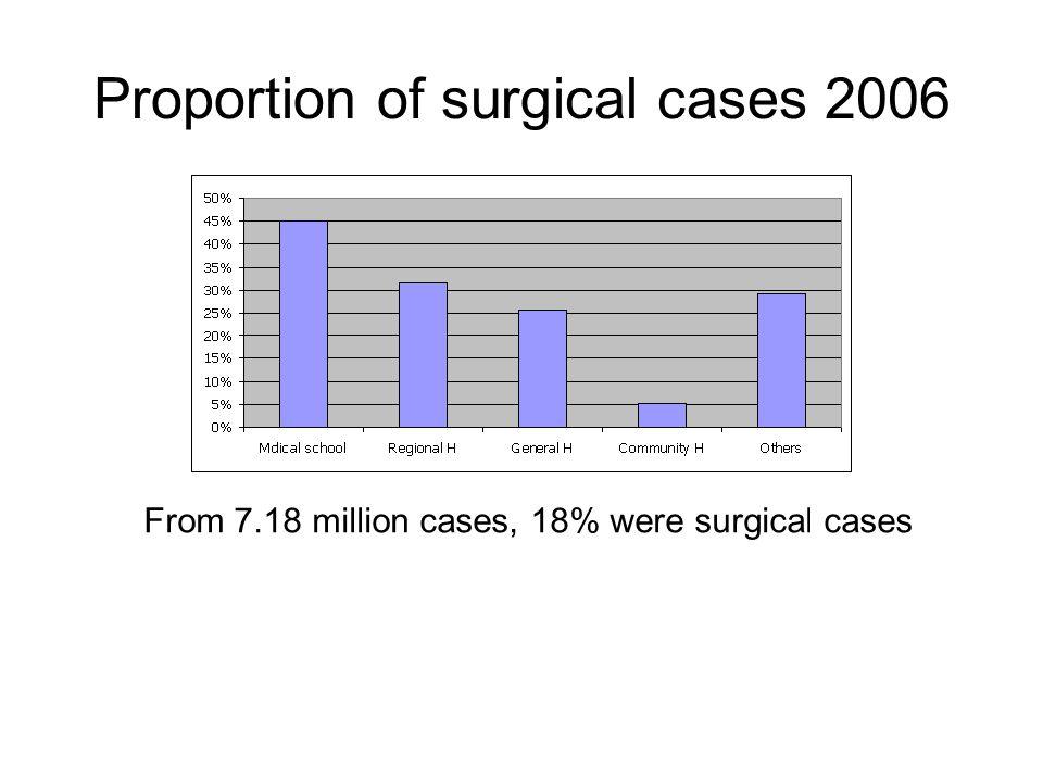 •DRG version 4 (เมษายน พ.ศ.๒๕๕๐) แก้ปัญหาการรักษาหรือหัตถการที่ทำพร้อม กันสองข้าง (bilaterality) และการรักษาหรือ หัตถการที่ทำซ้ำหลายครั้ง (multiple repeated procedures ) โดยใช้ ICD9CM2005Ext ตั้งแต่ เมษายน ๒๕๔๘ กลุ่มวินิจฉัยโรคร่วมของไทย