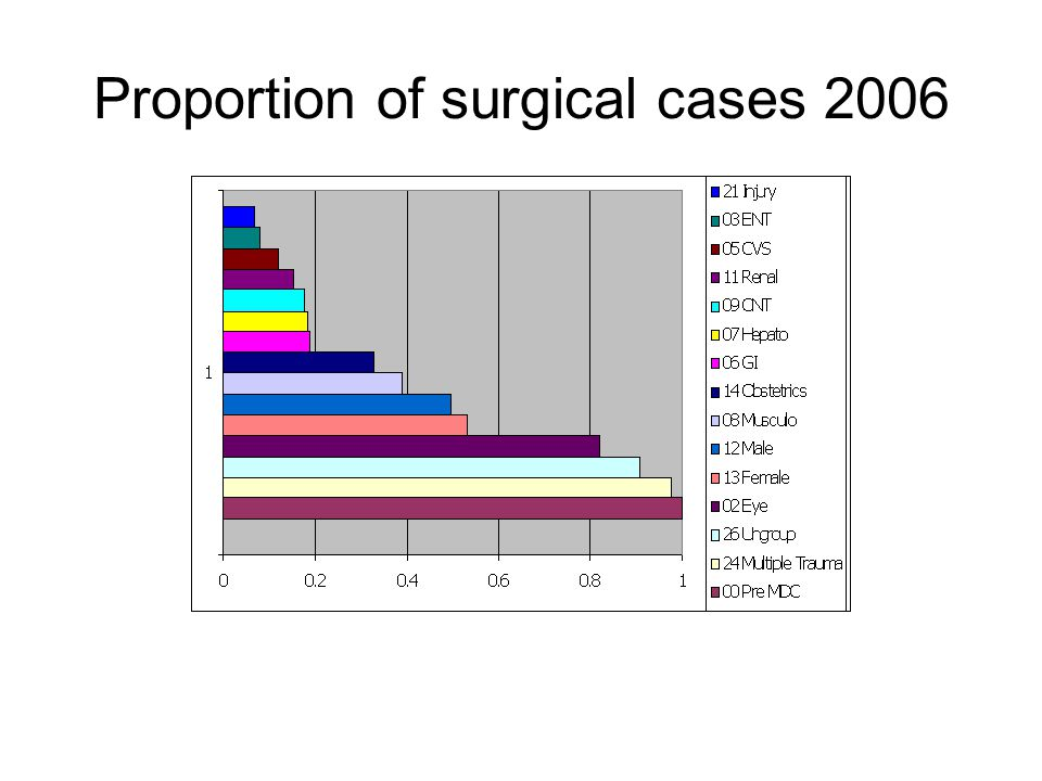 Proportion of surgical cases 2006 From 7.18 million cases, 18% were surgical cases