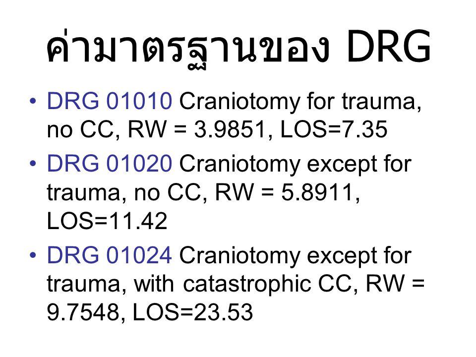 ค่ามาตรฐานของ DRG •DRG 01010 Craniotomy for trauma, no CC, RW = 3.9851, LOS=7.35 •DRG 01020 Craniotomy except for trauma, no CC, RW = 5.8911, LOS=11.42 •DRG 01024 Craniotomy except for trauma, with catastrophic CC, RW = 9.7548, LOS=23.53