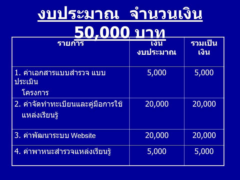 งบประมาณ จำนวนเงิน 50,000 บาท รายการเงิน งบประมาณ รวมเป็น เงิน 1. ค่าเอกสารแบบสำรวจ แบบ ประเมิน โครงการ 5,000 2. ค่าจัดทำทะเบียนและคู่มือการใช้ แหล่งเ