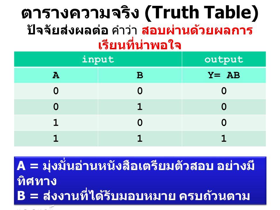 ตารางความจริง (Truth Table) ปัจจัยส่งผลต่อ คำว่า สอบผ่านด้วยผลการ เรียนที่น่าพอใจ inputoutput ABY= AB 000 010 100 111 A = มุ่งมั่นอ่านหนังสือเตรียมตัว