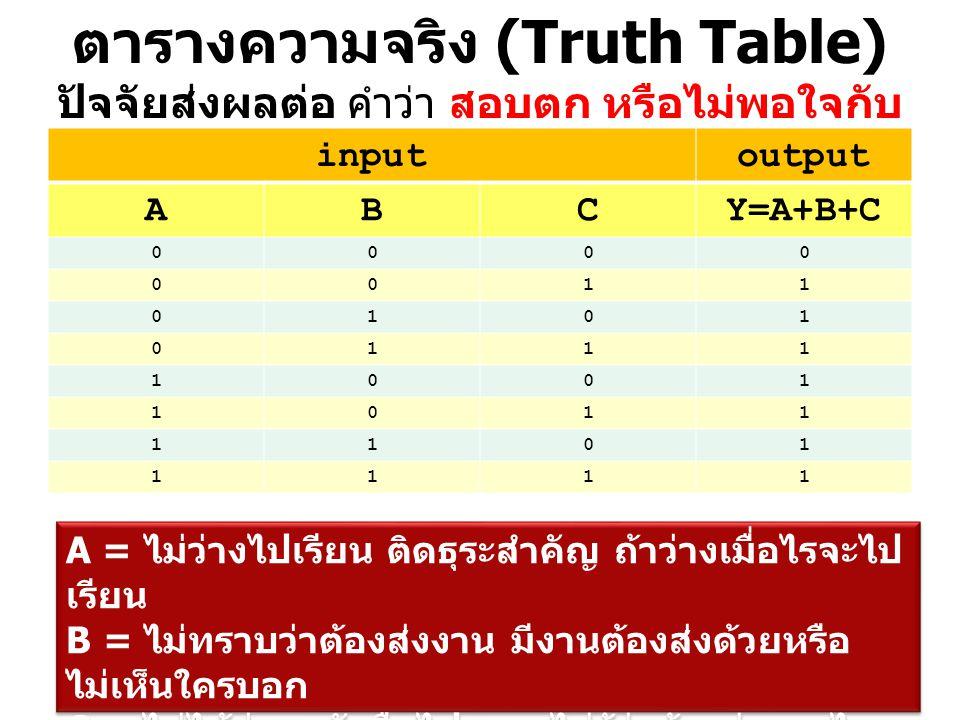 ตารางความจริง (Truth Table) ปัจจัยส่งผลต่อ คำว่า สอบตก หรือไม่พอใจกับ ผลการเรียน inputoutput ABCY=A+B+C 0000 0011 0101 0111 1001 1011 1101 1111 A = ไม