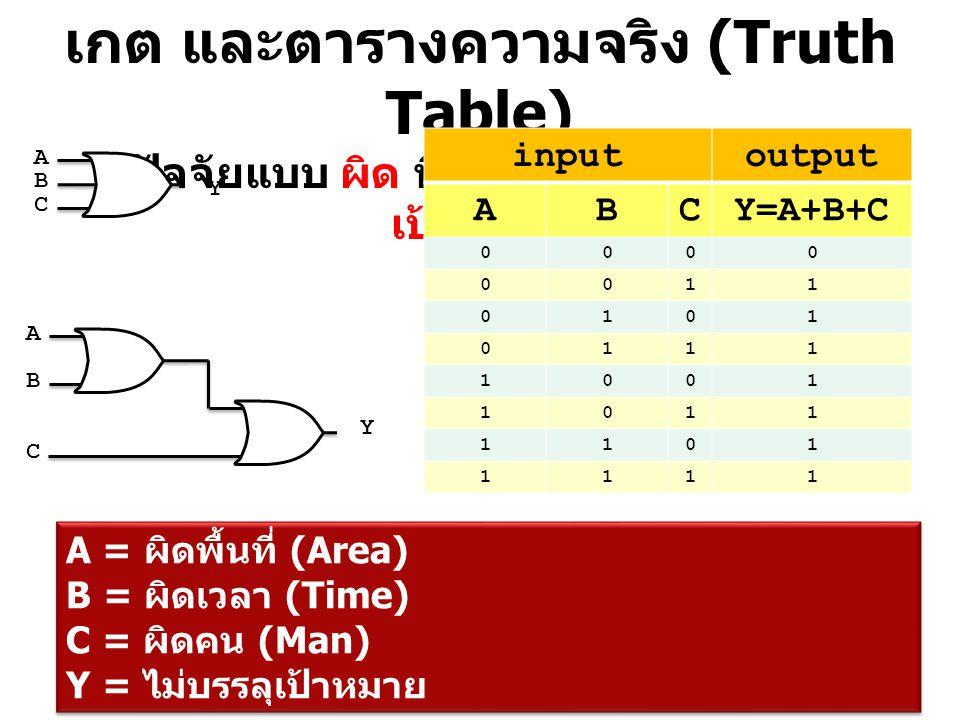 เกต และตารางความจริง (Truth Table) ปัจจัยแบบ ผิด ที่ส่งผลต่อ คำว่า บรรลุ เป้าหมาย inputoutput ABCY=A+B+C 0000 0011 0101 0111 1001 1011 1101 1111 A = ผ