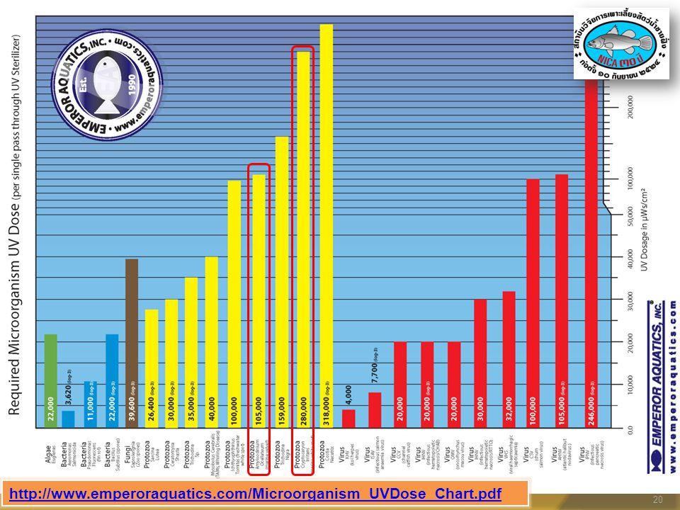 20 http://www.emperoraquatics.com/Microorganism_UVDose_Chart.pdf
