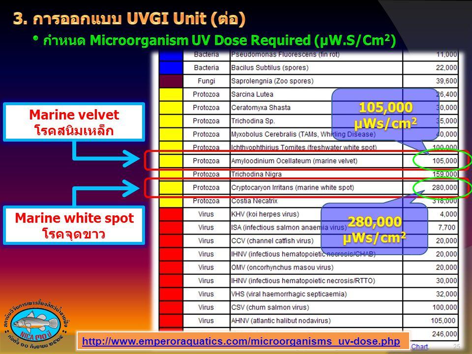 Marine velvet โรคสนิมเหล็ก Marine white spot โรคจุดขาว 25 http://www.emperoraquatics.com/microorganisms_uv-dose.php