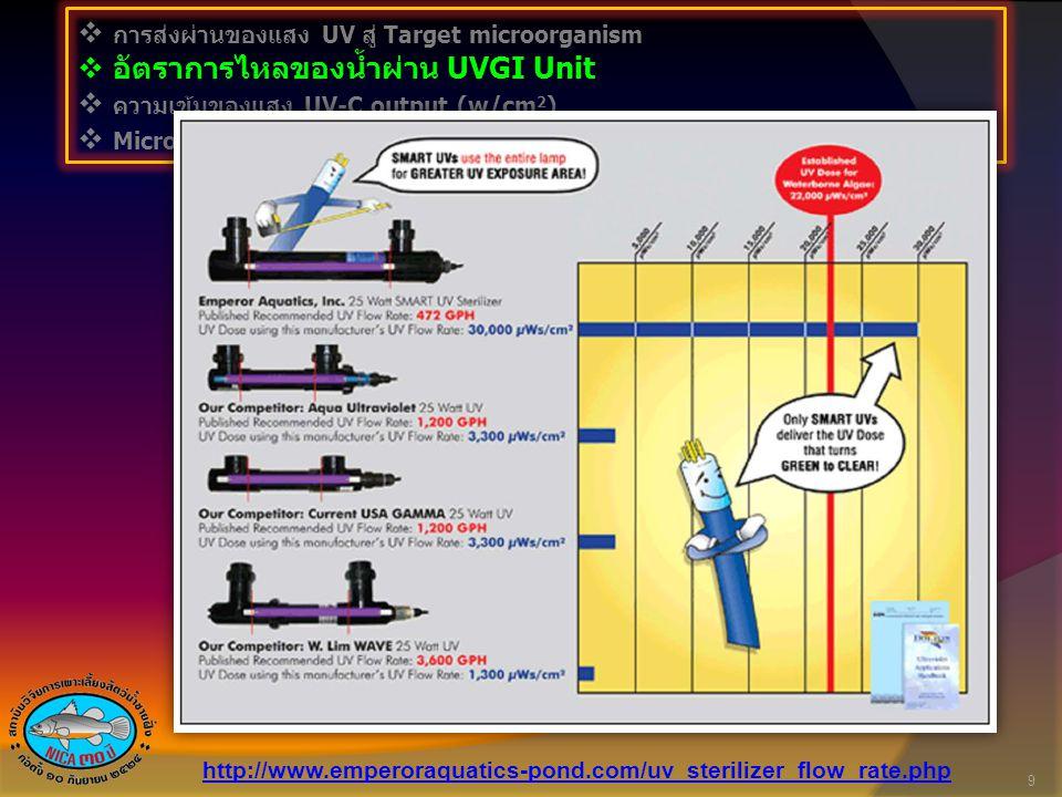  การส่งผ่านของแสง UV สู่ Target microorganism  อัตราการไหลของน้ำผ่าน UVGI Unit  ความเข้มของแสง UV-C output (µw/cm 2 )  Microorganism UV dose required (µW.S/Cm 2 ) 10 http://www.technilamp.co.za/Portals/140/docs/5281.pdf