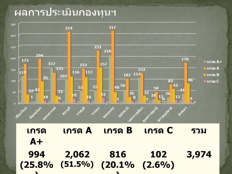 เกรด A+ เกรด A เกรด B เกรด C รวม 994 (25.8% ) 2,062 (51.5%) 816 (20.1% ) 102 (2.6%) 3,974