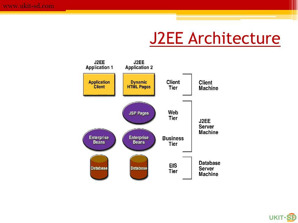 J2EE Architecture www.ukit-sd.com