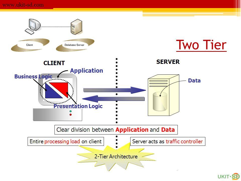 JSP & Servlet Example www.ukit-sd.com •Step 6 - Start Tomcat •Step 7 - Test your project