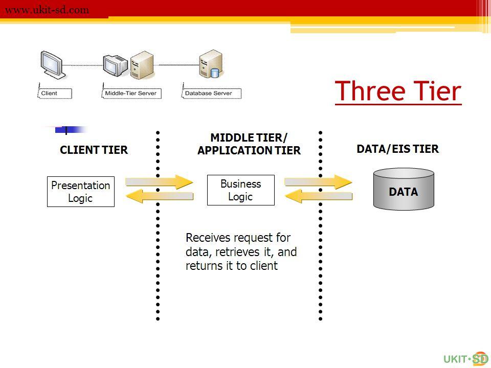 Three Tier www.ukit-sd.com