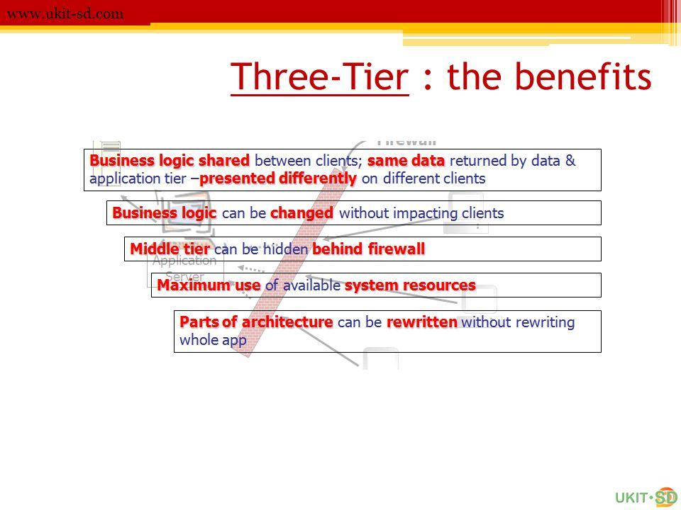 N-Tier www.ukit-sd.com