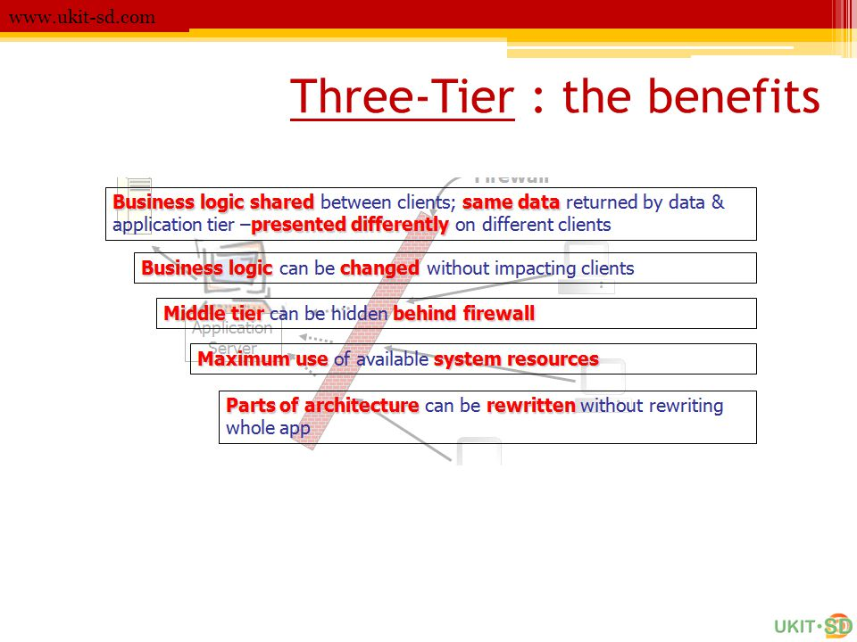 Three-Tier : the benefits www.ukit-sd.com
