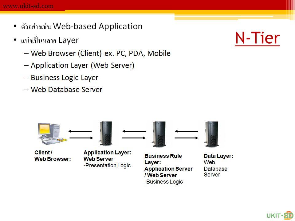 Web Service www.ukit-sd.com Develop Web Service with Java Technology -JAX-WS (Java API for XML-Based Web Services) -JAXB (Java Architecture for XML Binding) -JAXP (Java API for XML Processing) -SAAJ (SOAP with Attachments API for Java) -JAX-RPC (Java API for XML-Based RPC) -WSIT (Web Services Interoperability Technology)