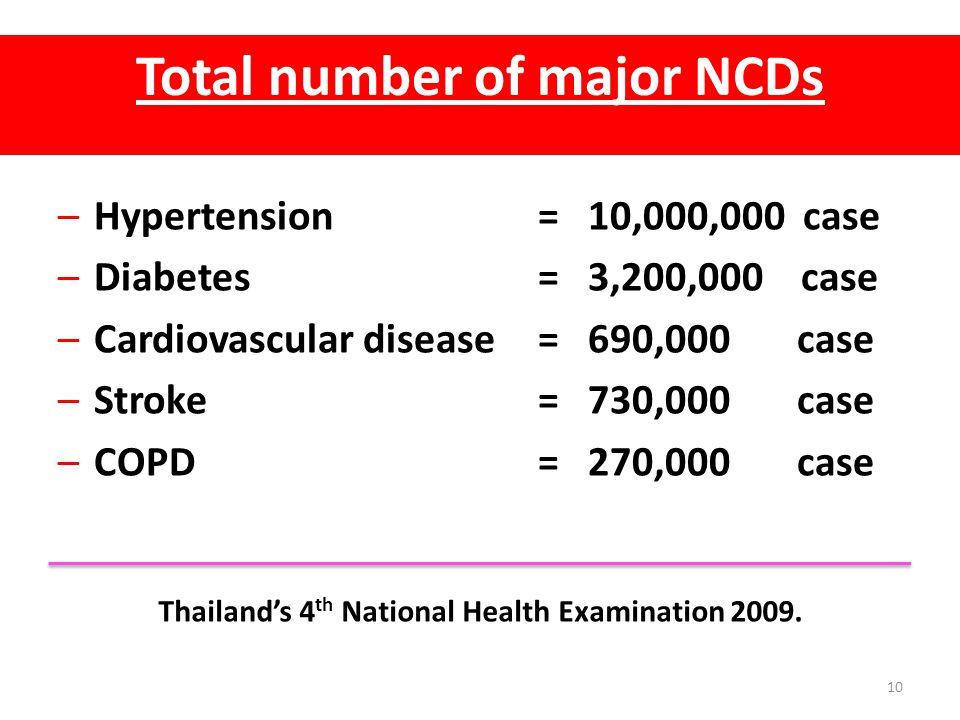 Total number of major NCDs –Hypertension= 10,000,000 case –Diabetes= 3,200,000 case –Cardiovascular disease= 690,000 case –Stroke= 730,000 case –COPD=