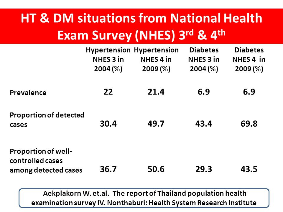 HT & DM situations from National Health Exam Survey (NHES) 3 rd & 4 th Hypertension NHES 3 in 2004 (%) Hypertension NHES 4 in 2009 (%) Diabetes NHES 3