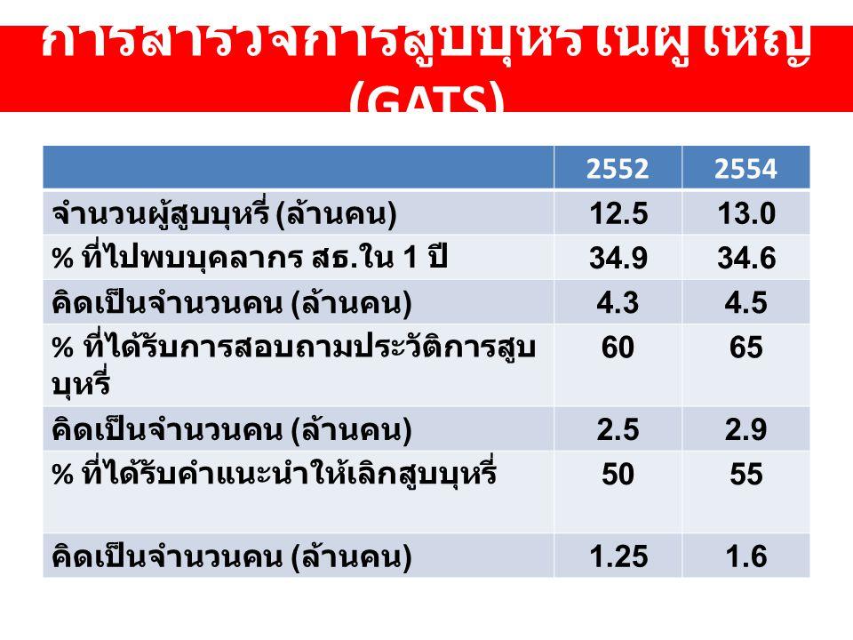 การสำรวจการสูบบุหรี่ในผู้ใหญ่ (GATS) 25522554 จำนวนผู้สูบบุหรี่ ( ล้านคน ) 12.513.0 % ที่ไปพบบุคลากร สธ.