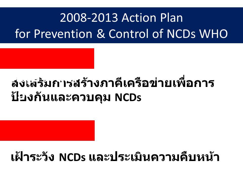 2008-2013 Action Plan for Prevention & Control of NCDs WHO ส่งเสริมการสร้างภาคีเครือข่ายเพื่อการ ป้องกันและควบคุม NCDs วัตถุประสงค์ ที่ 5 วัตถุประสงค์ ที่ 6 เฝ้าระวัง NCDs และประเมินความคืบหน้า