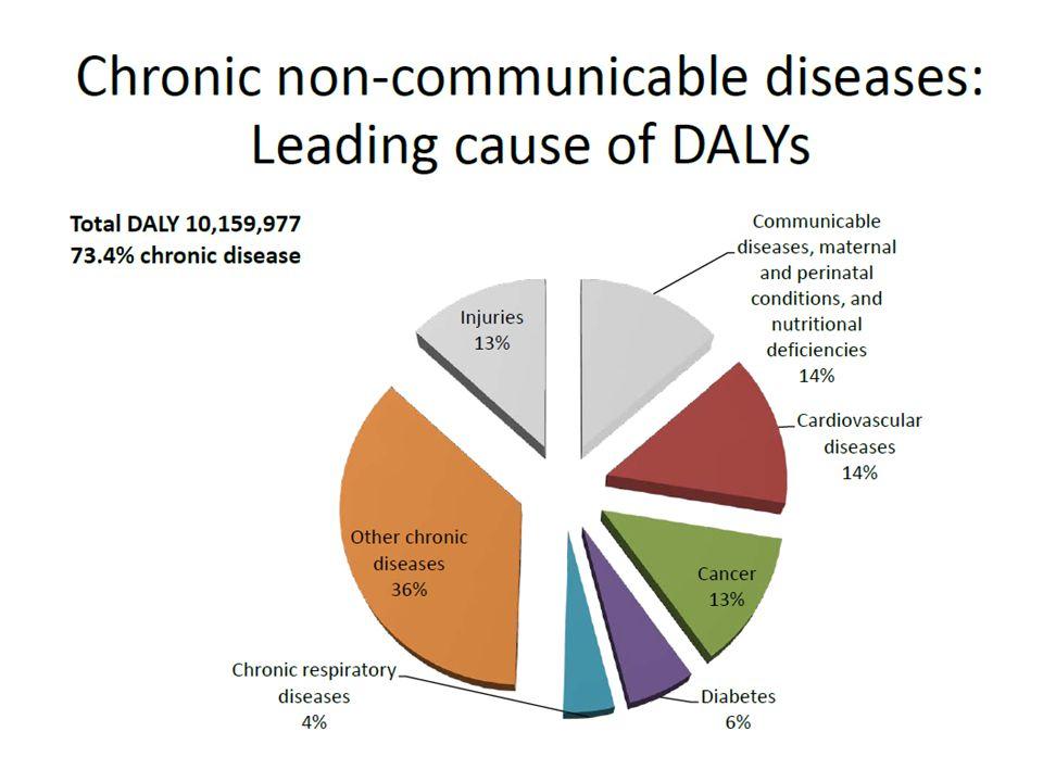 Male Female –Diabetes=38.71.9 –Hypertension=31.32.4 –Heart disease=18.72.4 –Stroke=22.73.6 –COPD=32.05.6 Thailand's 4 th National Health Examination,2009.