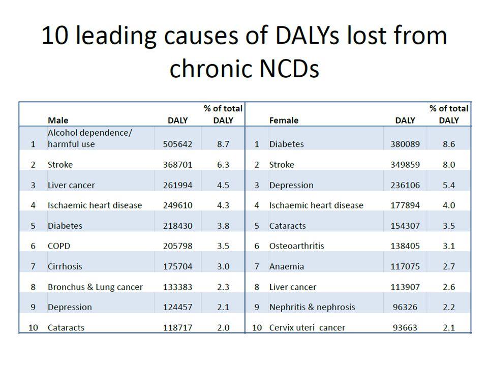 2008-2013 Action Plan for Prevention & Control of NCDs WHO ส่งเสริมสนับสนุนมาตรการที่จะลดปัจจัย เสี่ยงหลักของ NCDs : ยาสูบ : สุรา : การ ขาดการออกกำลังกาย : โภชนาการที่ไม่เหมาะสม วัตถุประสงค์ ที่ 3 วัตถุประสงค์ ที่ 4 ส่งเสริมการวิจัยเพื่อป้องกันและควบคุม NCDs
