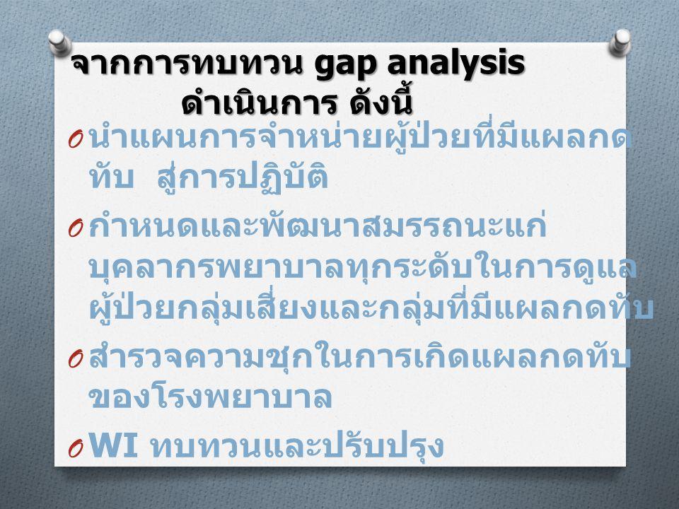 จากการทบทวน gap analysis ดำเนินการ ดังนี้ O นำแผนการจำหน่ายผู้ป่วยที่มีแผลกด ทับ สู่การปฏิบัติ O กำหนดและพัฒนาสมรรถนะแก่ บุคลากรพยาบาลทุกระดับในการดูแ