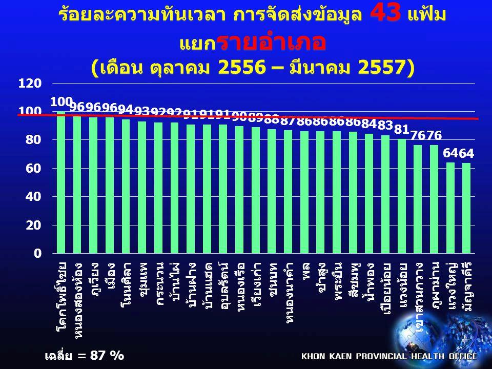 ร้อยละความทันเวลา การจัดส่งข้อมูล 21 แฟ้ม แยกราย โรงพยาบาล ( เดือน ตุลาคม 2556 – มีนาคม 2557) เฉลี่ย ปี = 89 %
