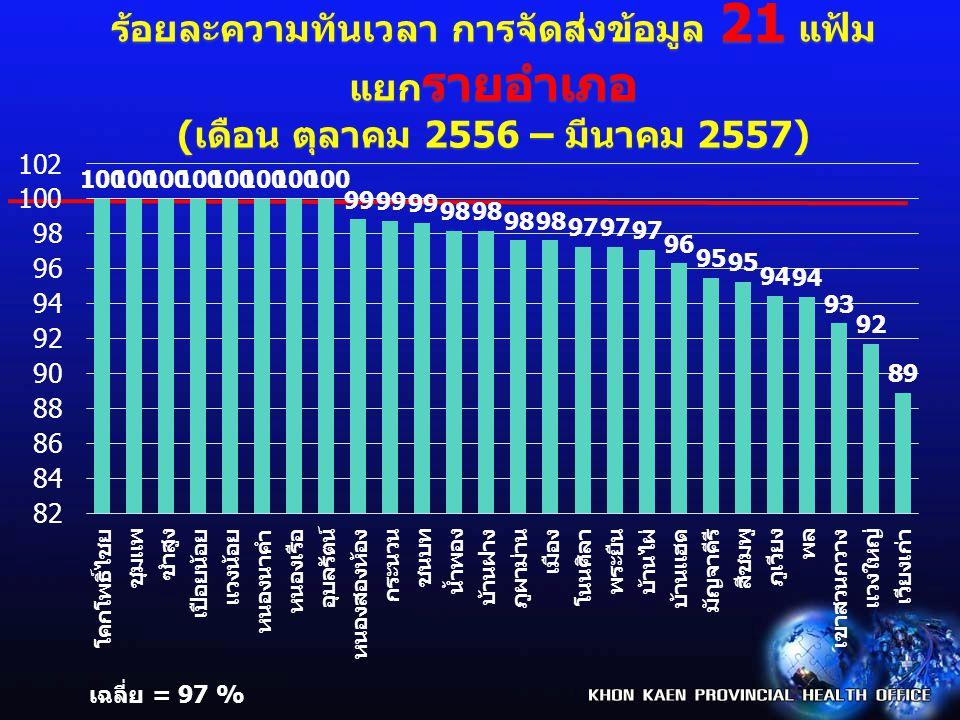 ร้อยละ การจัดส่งข้อมูล 43 แฟ้ม ของโรงพยาบาล จ.ขอนแก่น ปีงบประมาณ 2557 ( ต.