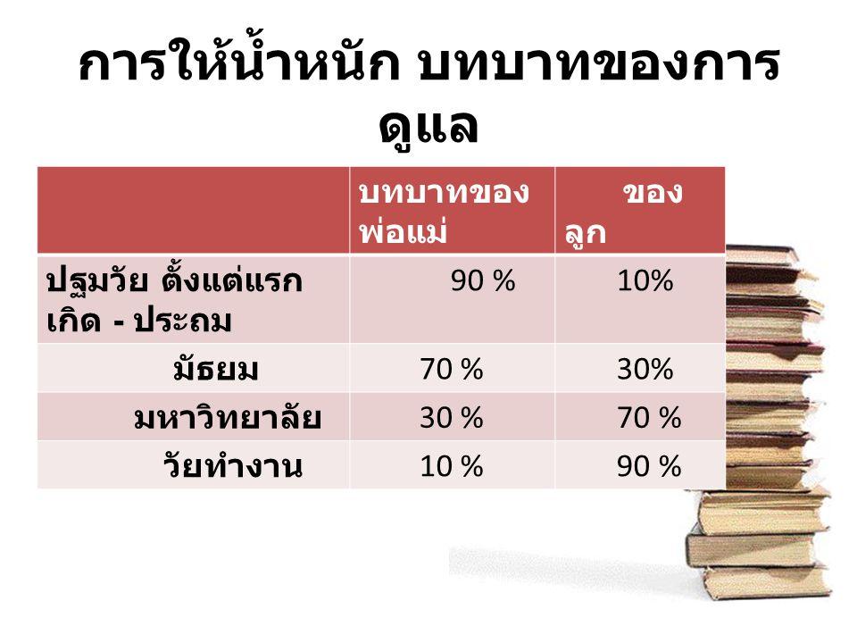 การให้น้ำหนัก บทบาทของการ ดูแล บทบาทของ พ่อแม่ ของ ลูก ปฐมวัย ตั้งแต่แรก เกิด - ประถม 90 % 10% มัธยม 70 % 30% มหาวิทยาลัย 30 % 70 % วัยทำงาน 10 % 90 %