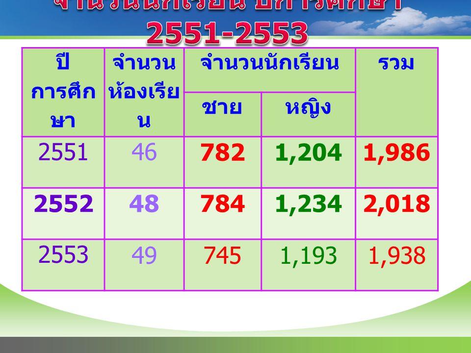 ปี การศึก ษา จำนวน ห้องเรีย น จำนวนนักเรียนรวม ชายหญิง 255146 7821,2041,986 2552487841,2342,018 2553 497451,1931,938