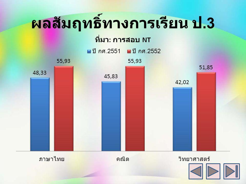 ผลสัมฤทธิ์ทางการเรียน ป.2 ปี การศึกษา 2551-2552