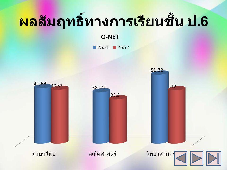 ผลสัมฤทธิ์ทางการเรียน ป.5 ปี การศึกษา 2551-2552