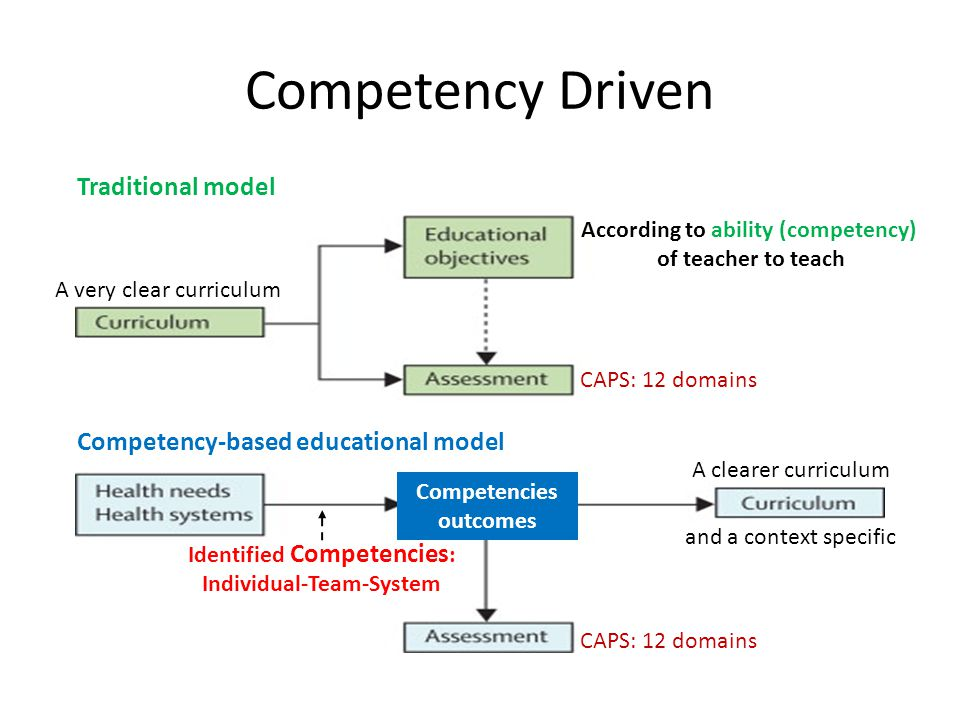 Competency Driven According to ability (competency) of teacher to teach Identified Competencies : Individual-Team-System Traditional model Competency-based educational model Competencies outcomes A very clear curriculum A clearer curriculum and a context specific CAPS: 12 domains