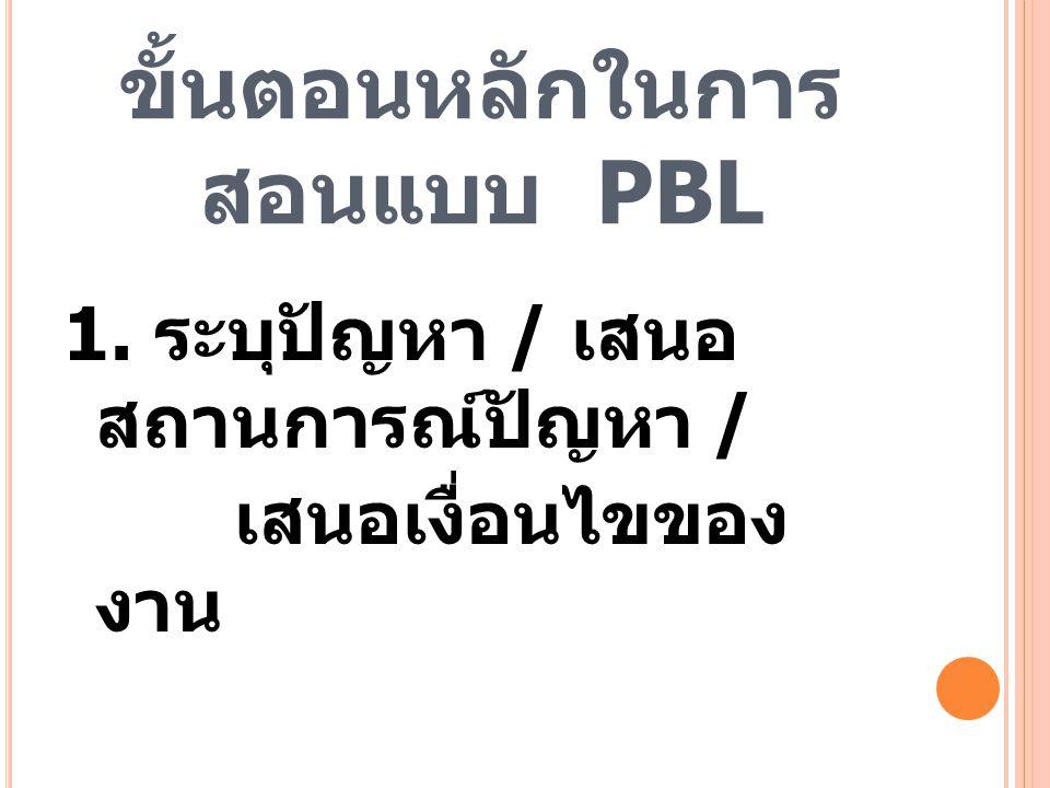 ขั้นตอนหลักในการ สอนแบบ PBL 1. ระบุปัญหา / เสนอ สถานการณ์ปัญหา / เสนอเงื่อนไขของ งาน