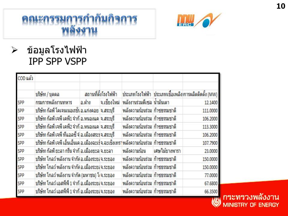  ข้อมูลโรงไฟฟ้า IPP SPP VSPP 10