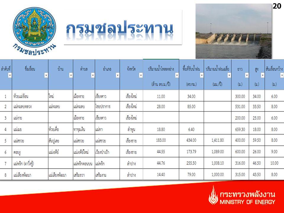 • รวบรวมข้อมูลเขื่อนขนาดกลาง และขนาดใหญ่ คำนวณหาศักยภาพพลังงานน้ำ 20