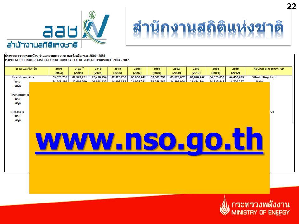www.nso.go.th 22