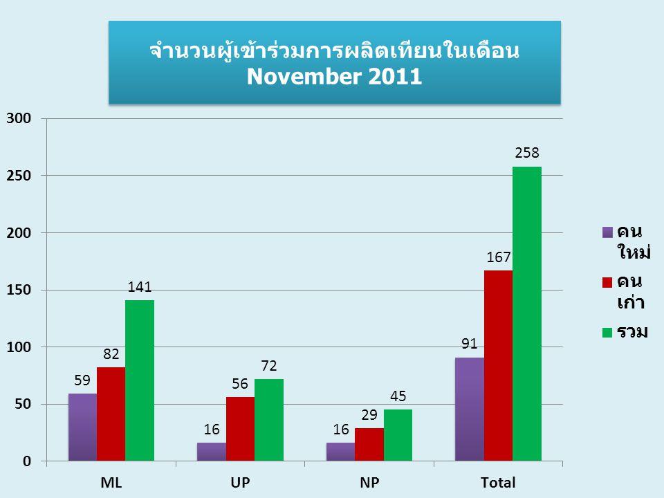 จำนวนผู้เข้าร่วมการผลิตเทียนในเดือน November 2011