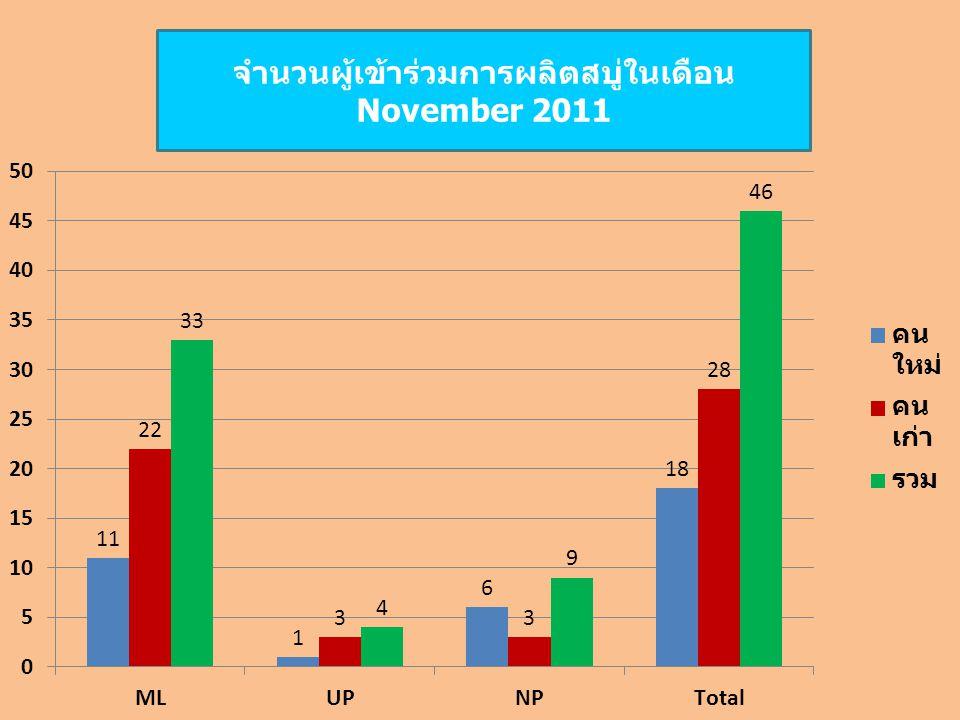 จำนวนผู้เข้าร่วมการผลิตสบู่ในเดือน November 2011