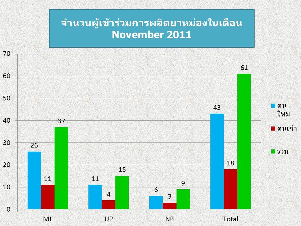 จำนวนผู้เข้าร่วมการผลิตยาหม่องในเดือน November 2011